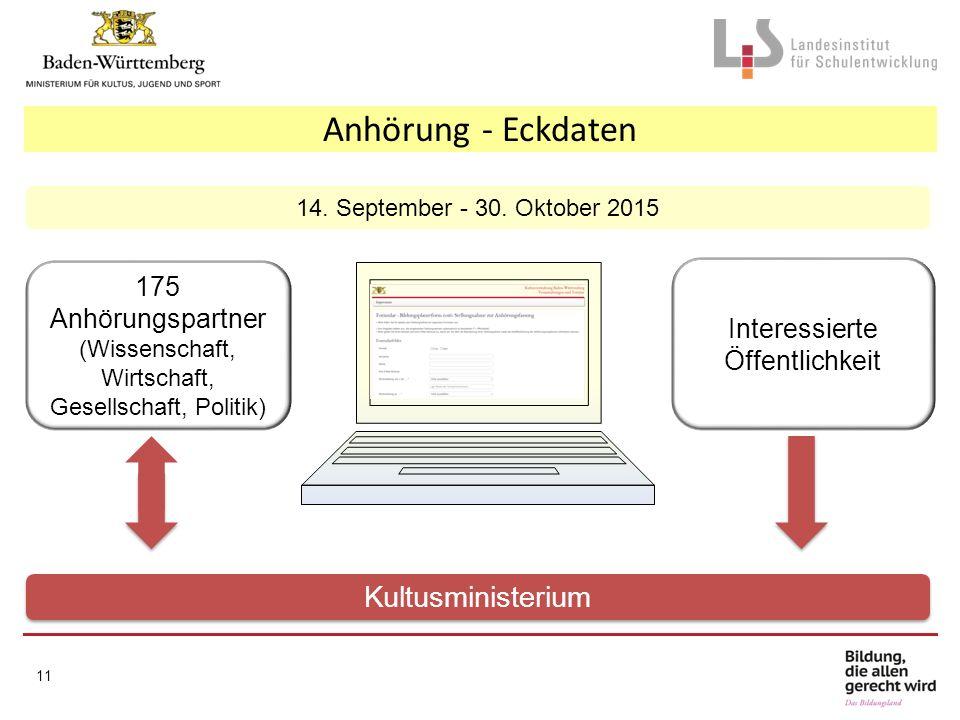 Anhörung - Eckdaten Kultusministerium 175 Anhörungspartner www.
