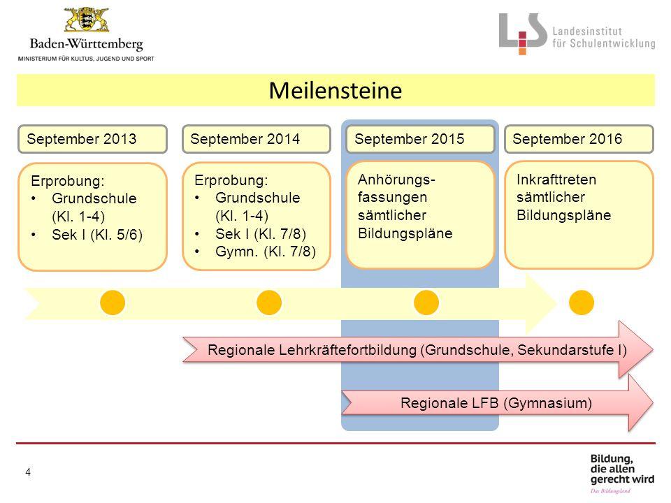 Meilensteine September 2013 September 2014 September 2015