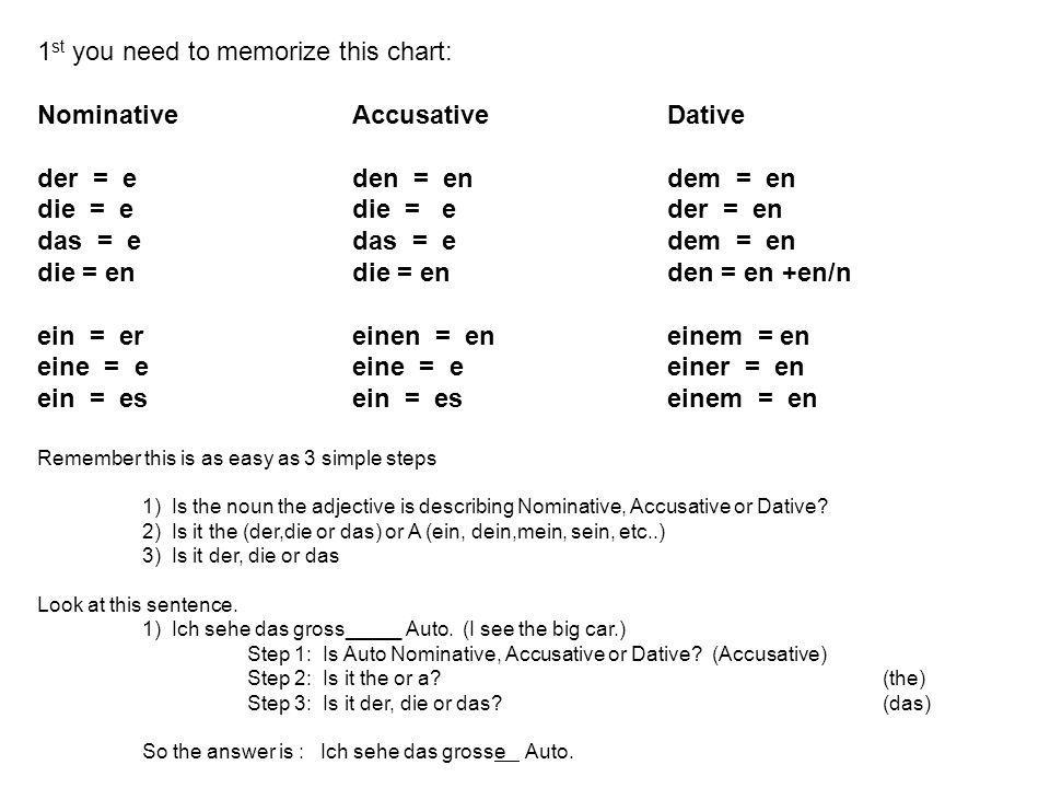 1st you need to memorize this chart: Nominative Accusative Dative