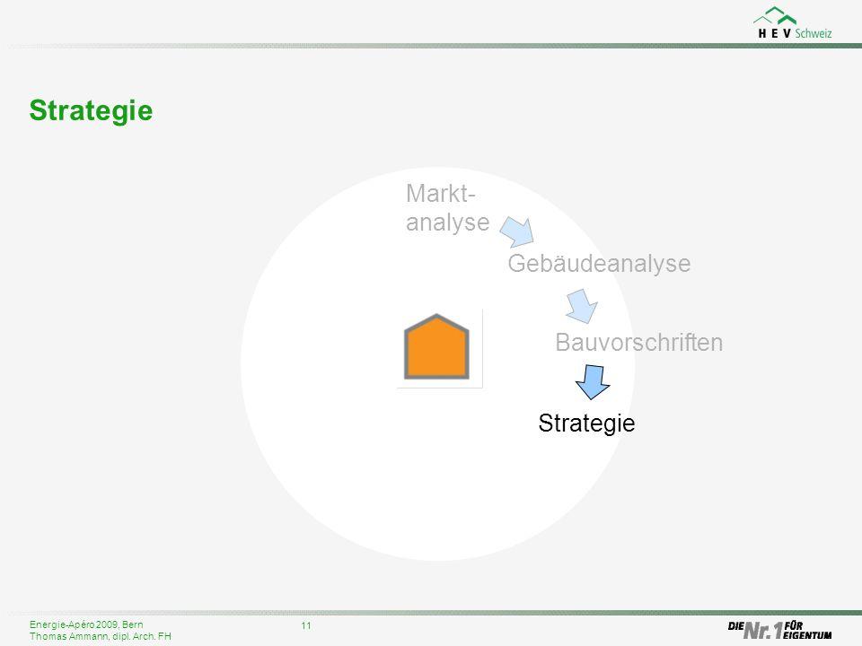 Strategie Markt-analyse Gebäudeanalyse Bauvorschriften Strategie 11