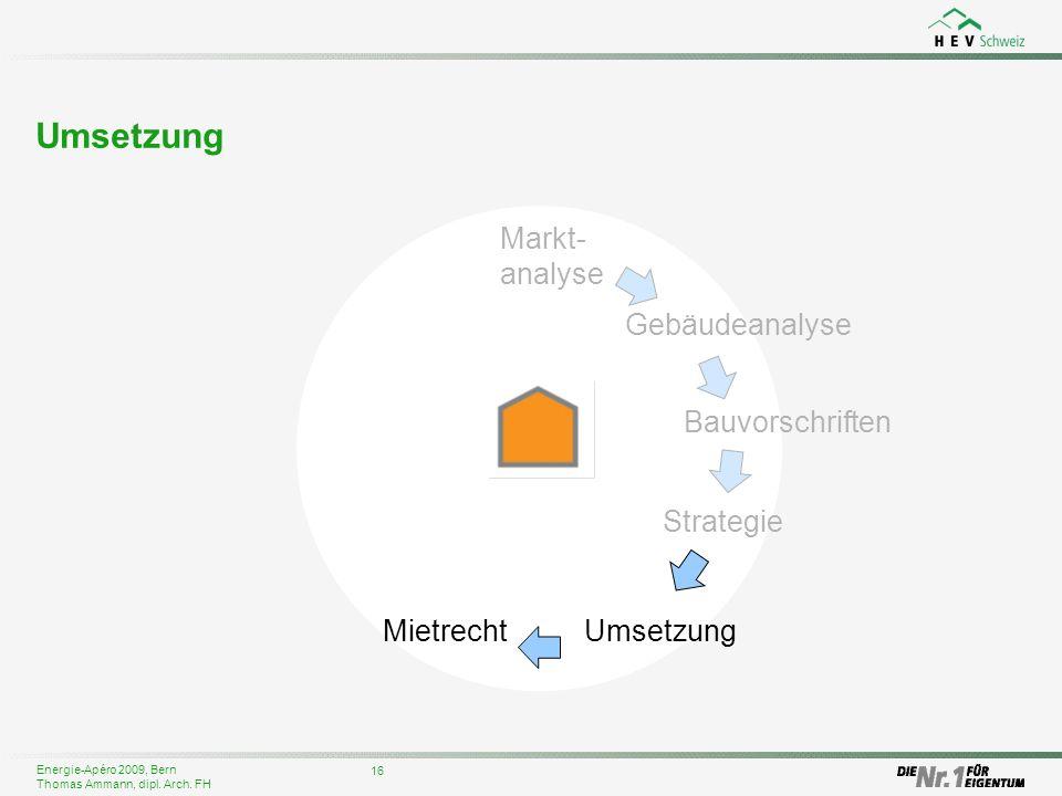 Umsetzung Markt-analyse Gebäudeanalyse Bauvorschriften Strategie