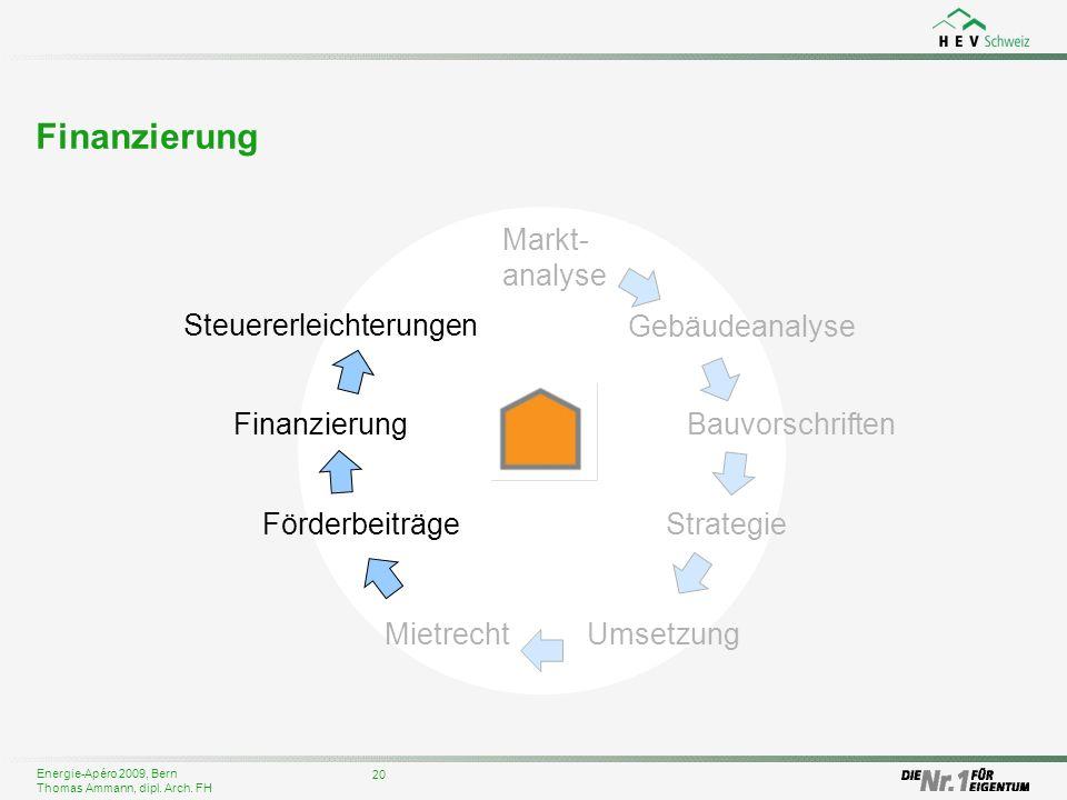 Finanzierung Markt-analyse Steuererleichterungen Gebäudeanalyse