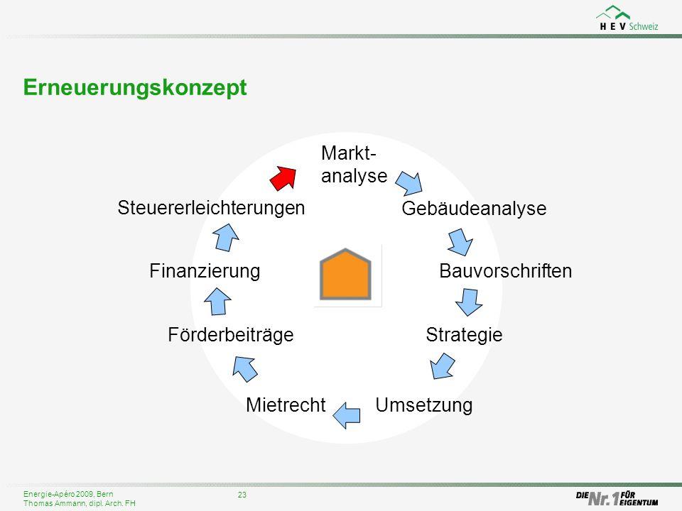 Erneuerungskonzept Markt-analyse Steuererleichterungen Gebäudeanalyse