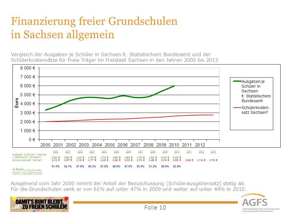 Finanzierung freier Grundschulen in Sachsen allgemein
