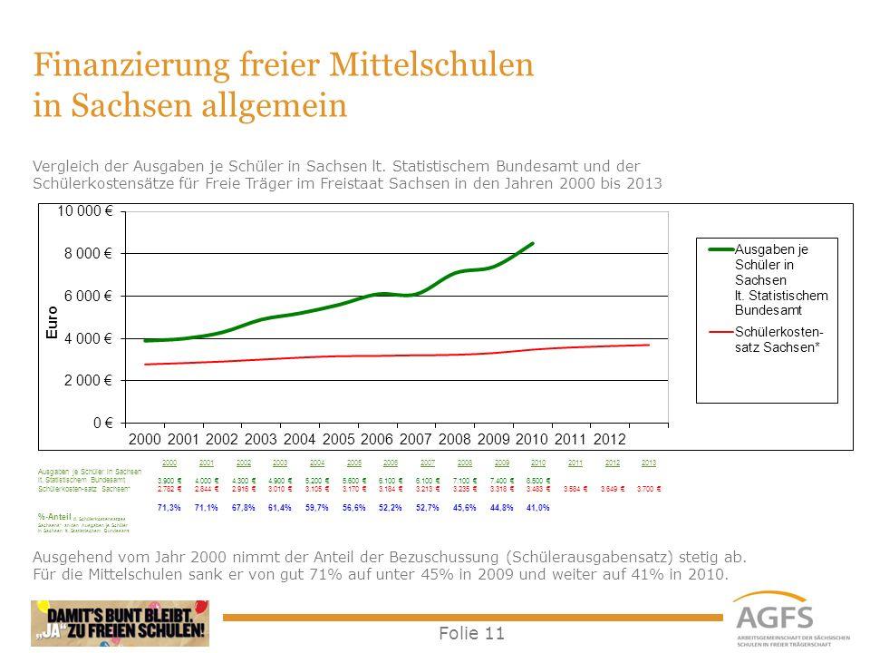Finanzierung freier Mittelschulen in Sachsen allgemein