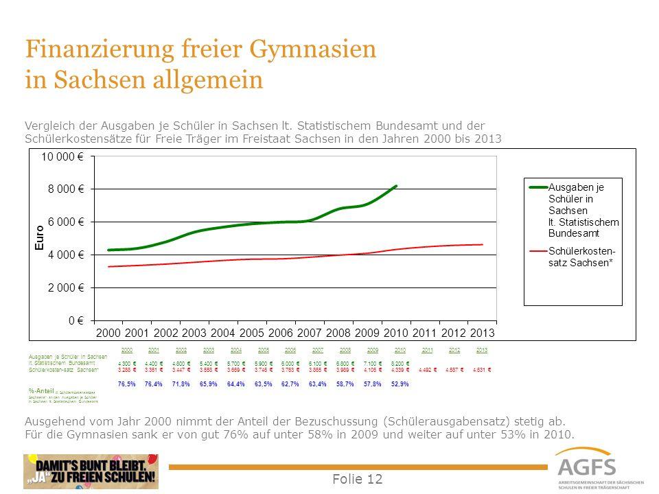 Finanzierung freier Gymnasien in Sachsen allgemein