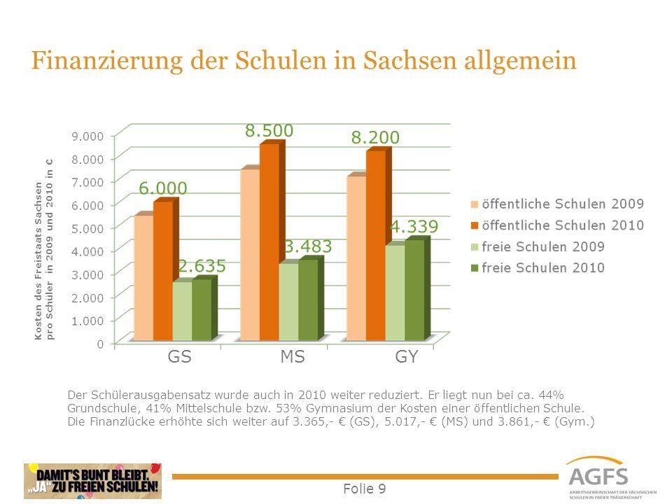 Finanzierung der Schulen in Sachsen allgemein