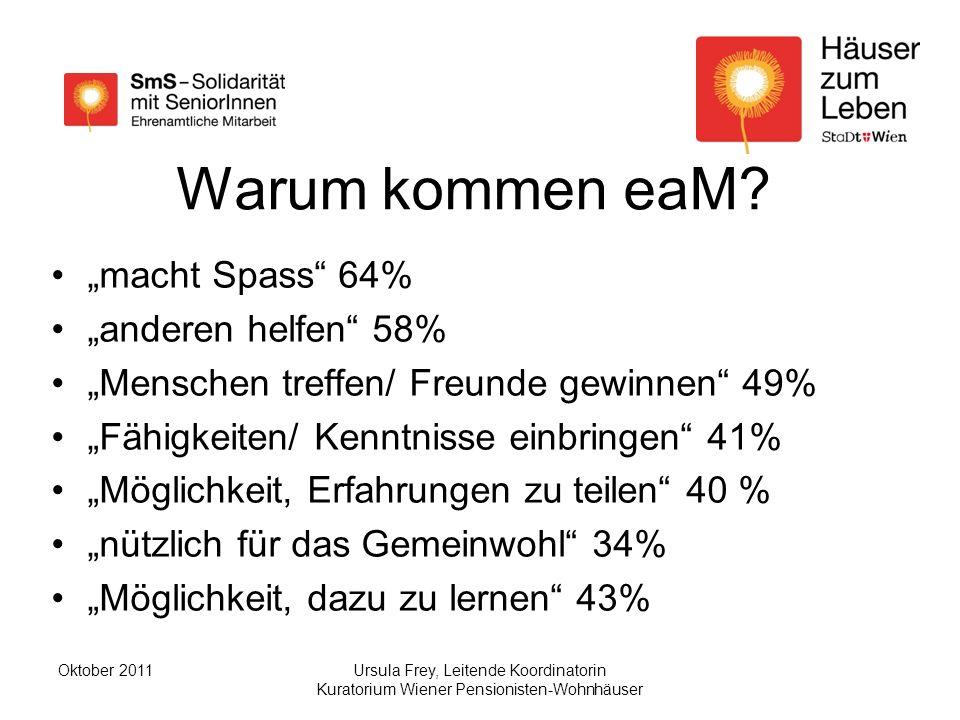 """Warum kommen eaM """"macht Spass 64% """"anderen helfen 58%"""