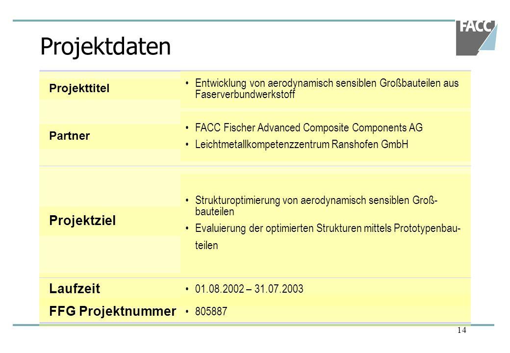 Projektdaten Projektziel Laufzeit FFG Projektnummer