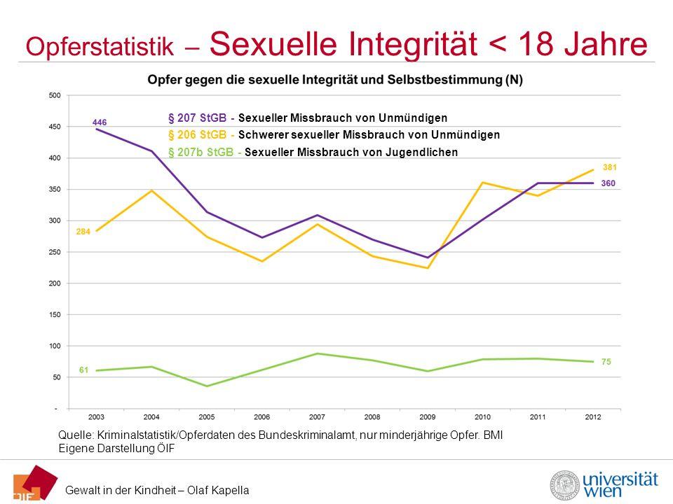 Opferstatistik – Sexuelle Integrität < 18 Jahre
