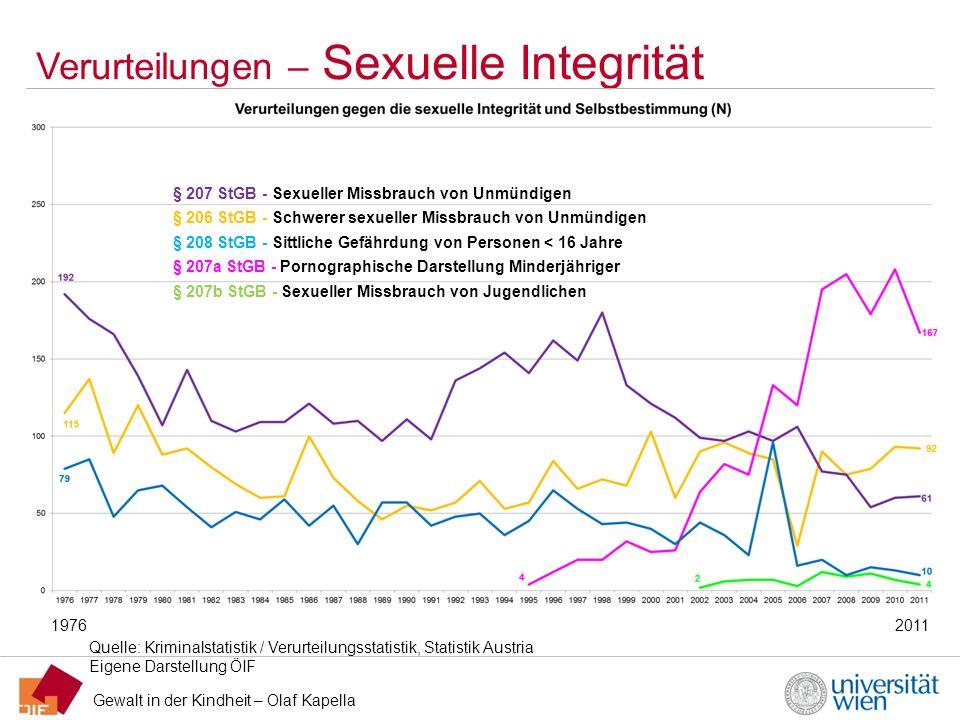 Verurteilungen – Sexuelle Integrität