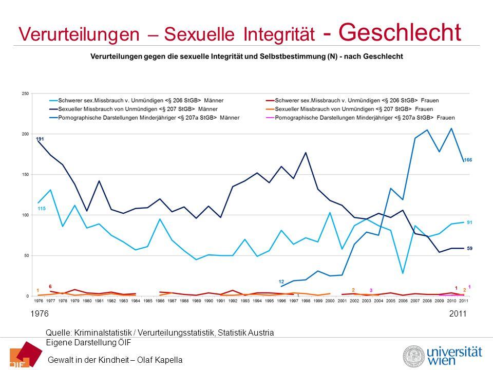 Verurteilungen – Sexuelle Integrität - Geschlecht