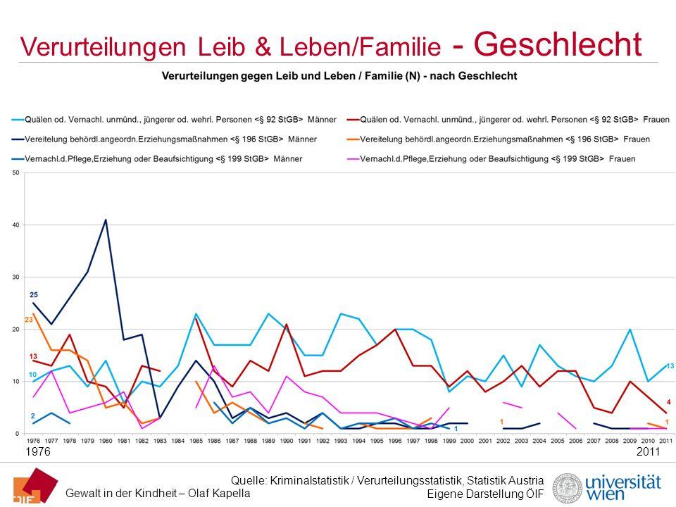 Verurteilungen Leib & Leben/Familie - Geschlecht