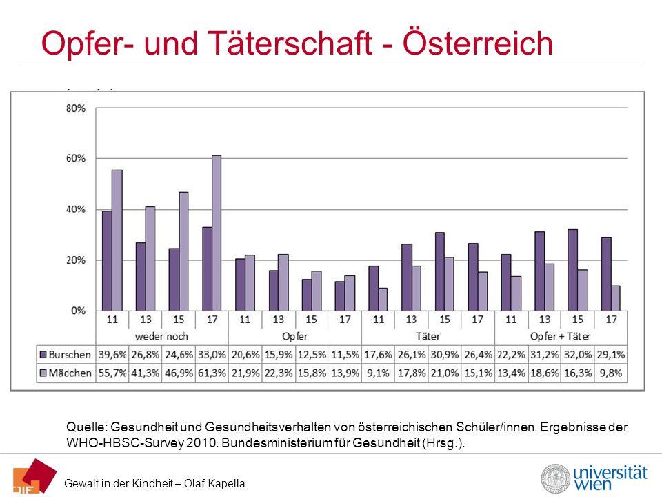 Opfer- und Täterschaft - Österreich