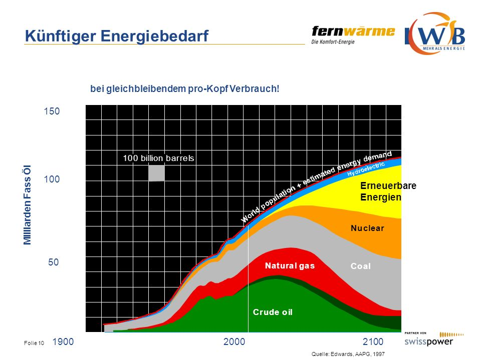 Künftiger Energiebedarf