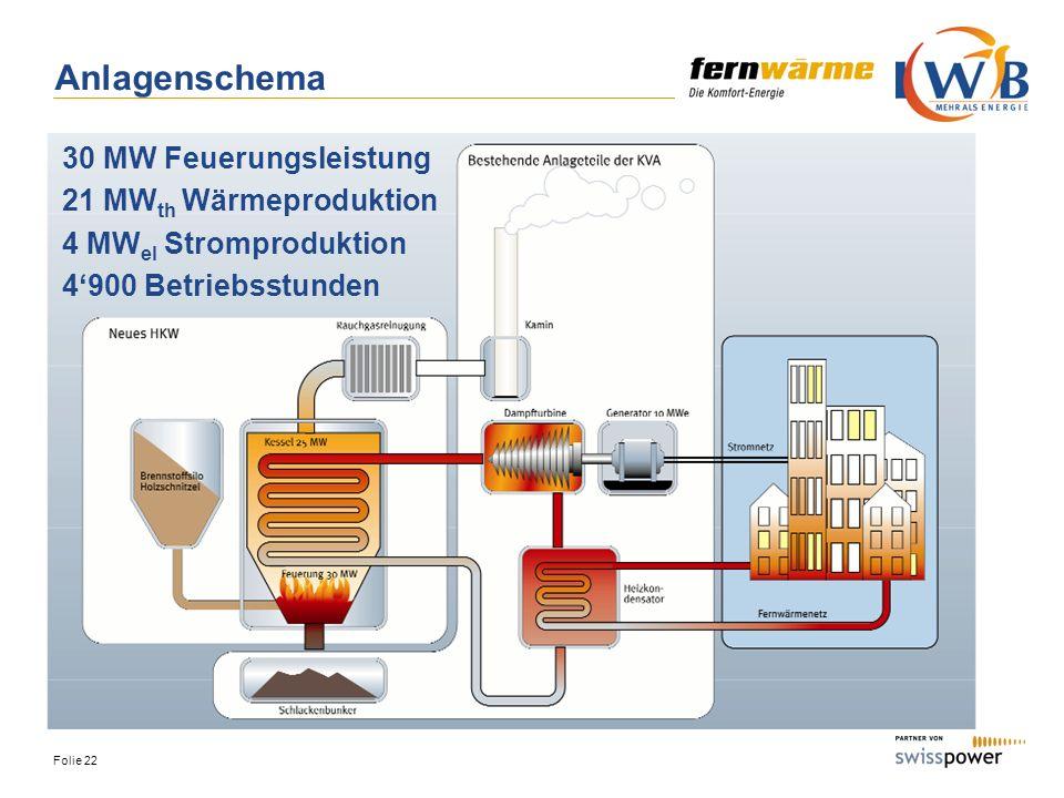 Anlagenschema 30 MW Feuerungsleistung 21 MWth Wärmeproduktion