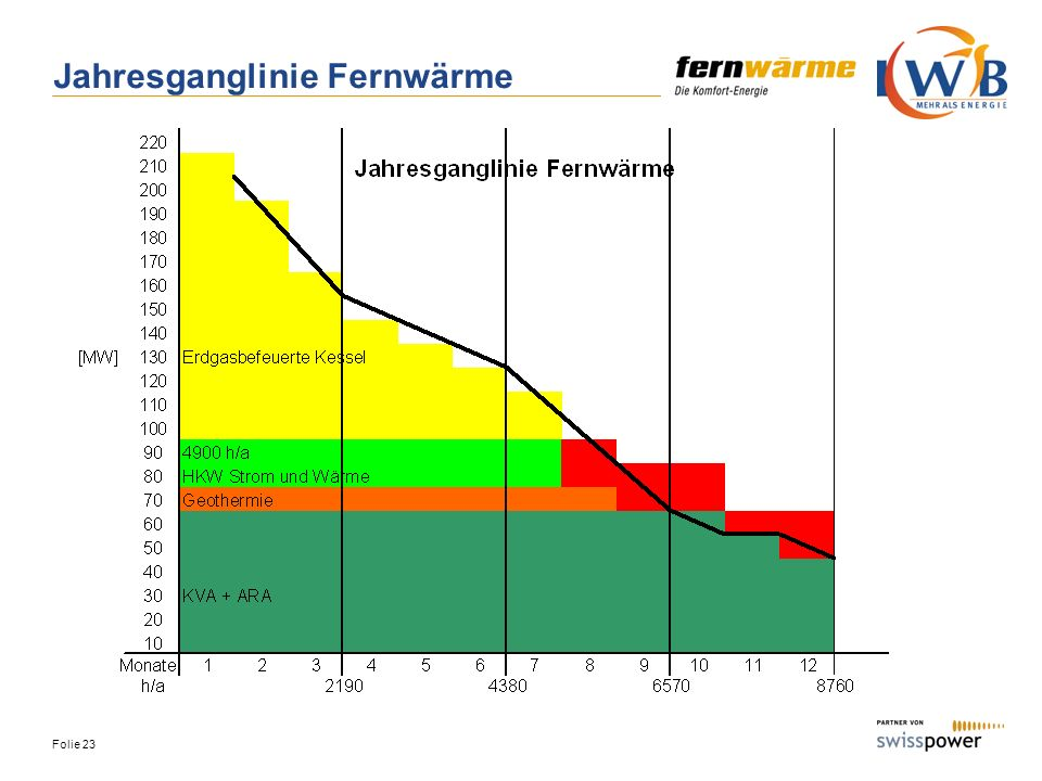 Jahresganglinie Fernwärme