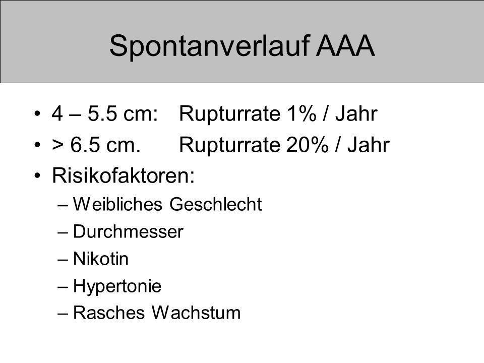 Spontanverlauf AAA 4 – 5.5 cm: Rupturrate 1% / Jahr