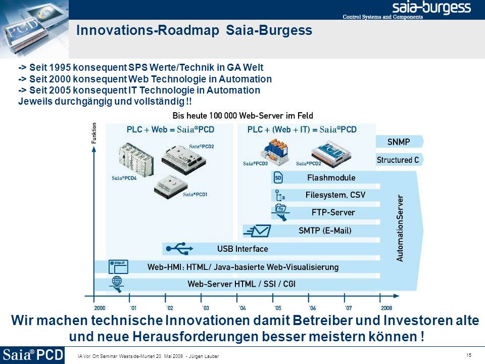 Innovations-Roadmap Saia-Burgess