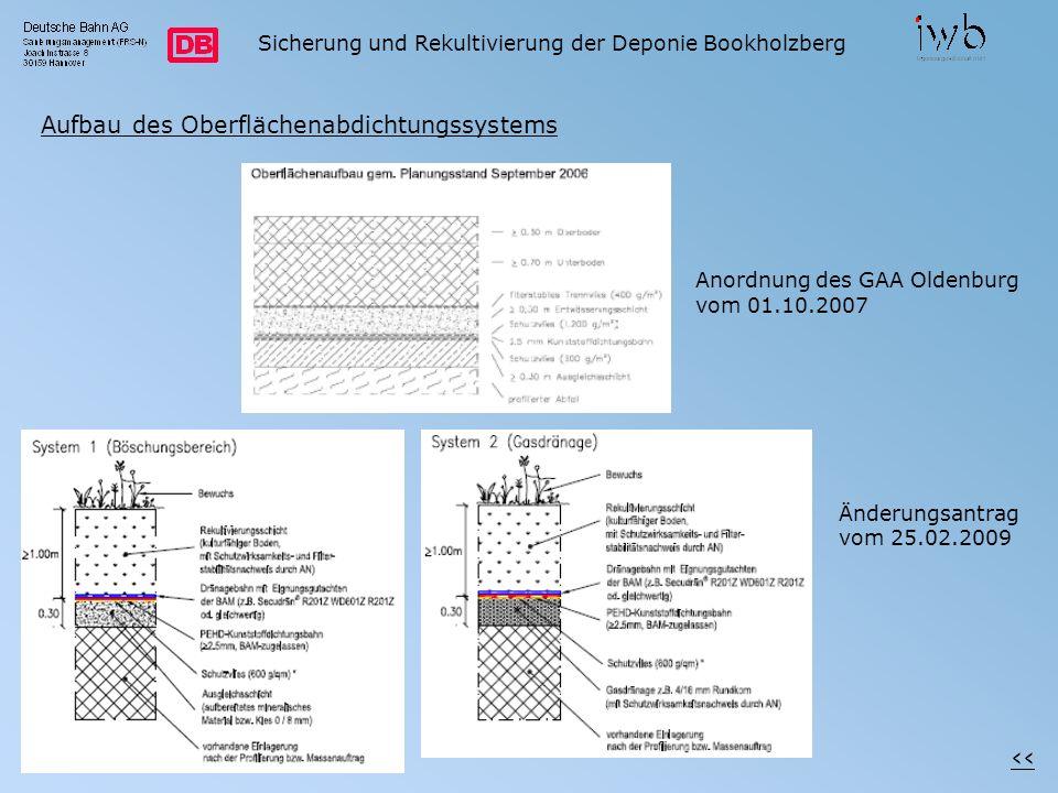 ‹‹ Aufbau des Oberflächenabdichtungssystems