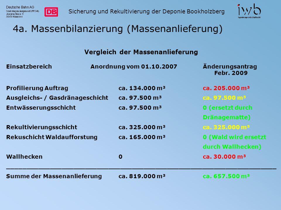 Vergleich der Massenanlieferung