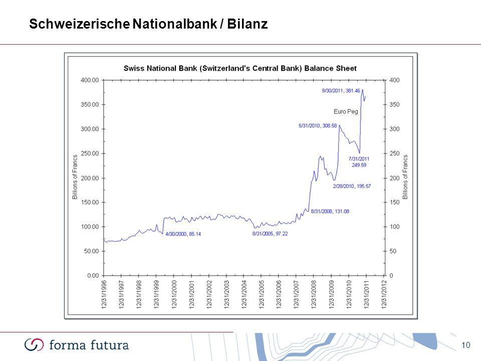 Schweizerische Nationalbank / Bilanz