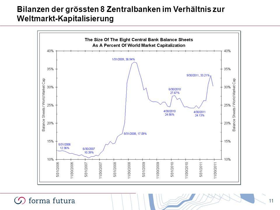 Bilanzen der grössten 8 Zentralbanken im Verhältnis zur Weltmarkt-Kapitalisierung