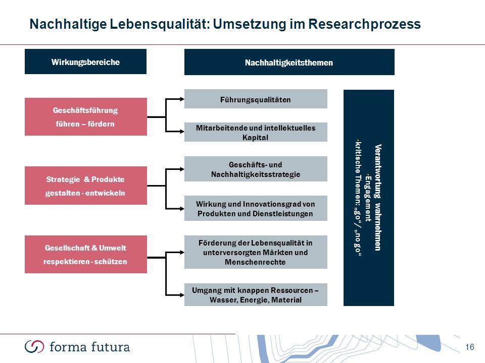 Nachhaltige Lebensqualität: Umsetzung im Researchprozess