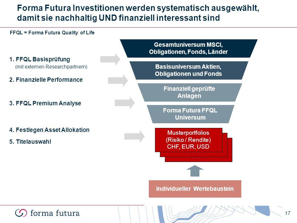 Forma Futura Investitionen werden systematisch ausgewählt, damit sie nachhaltig UND finanziell interessant sind