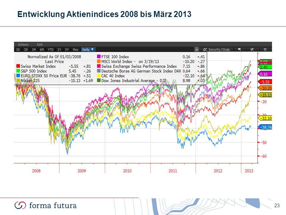 Entwicklung Aktienindices 2008 bis März 2013