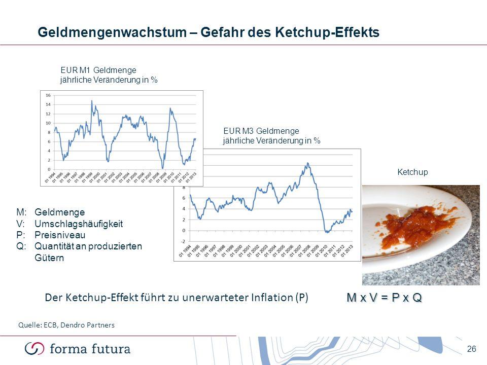Geldmengenwachstum – Gefahr des Ketchup-Effekts