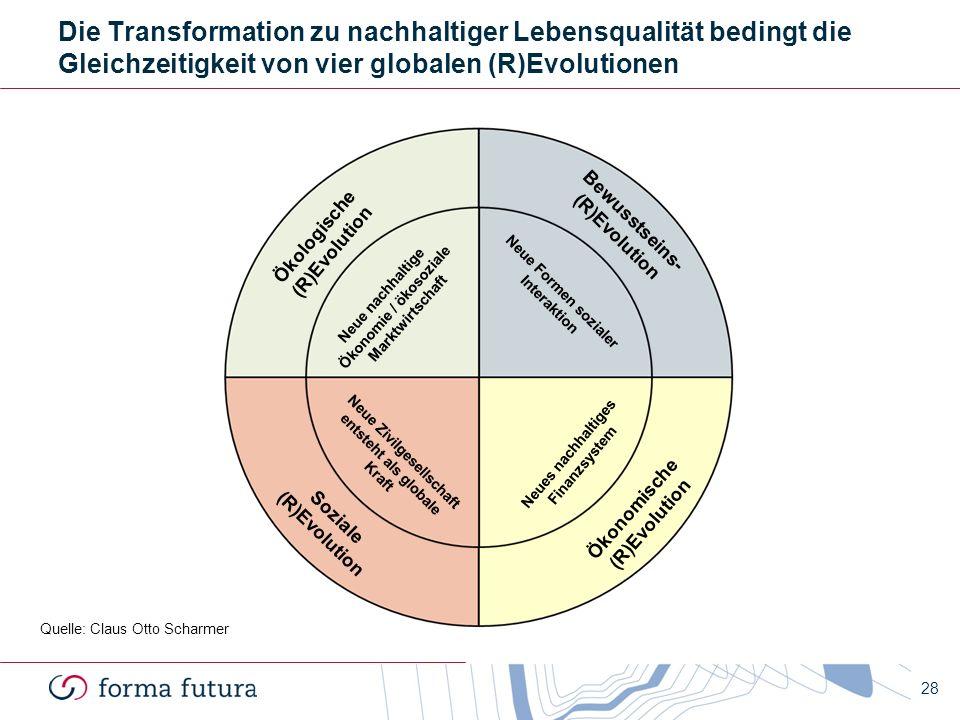 Die Transformation zu nachhaltiger Lebensqualität bedingt die Gleichzeitigkeit von vier globalen (R)Evolutionen
