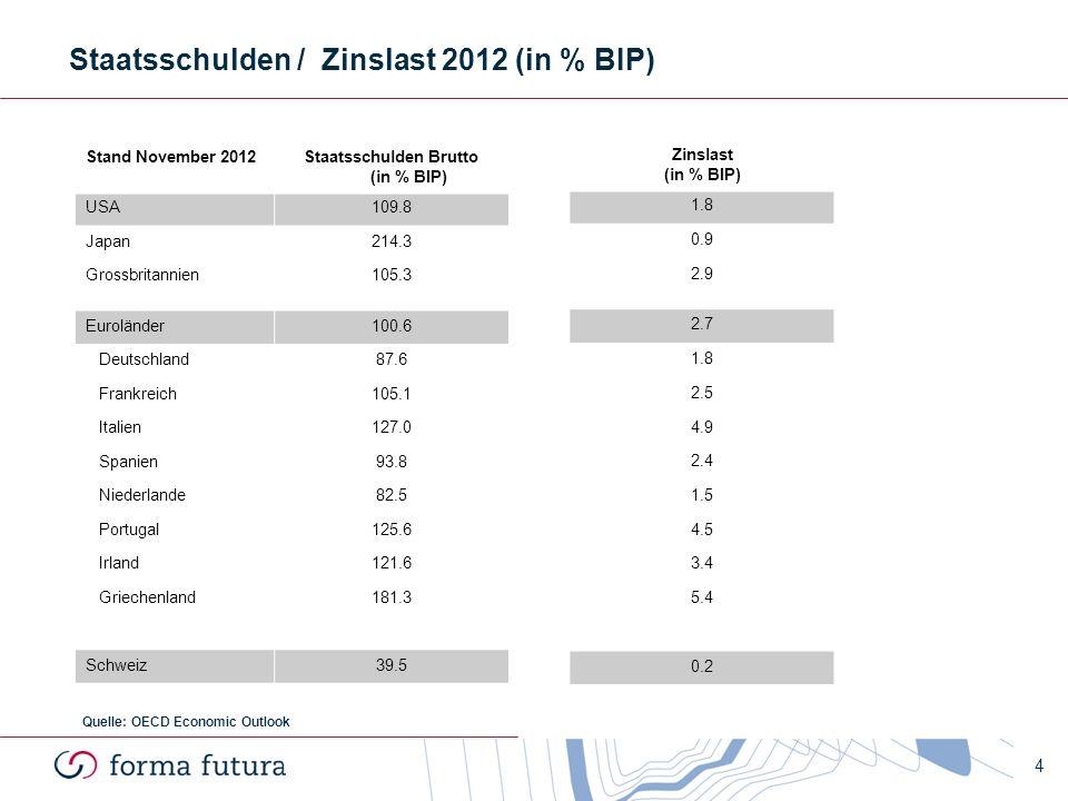 Staatsschulden / Zinslast 2012 (in % BIP)