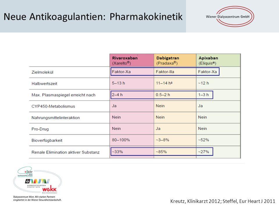 Neue Antikoagulantien: Pharmakokinetik