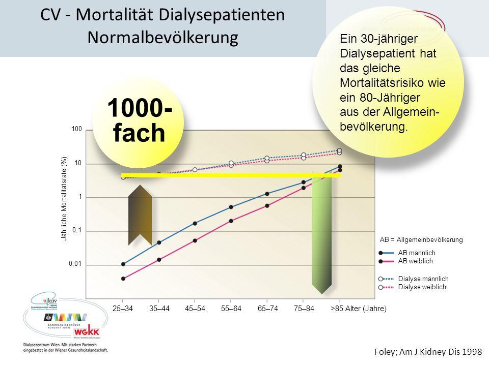 CV - Mortalität Dialysepatienten Normalbevölkerung
