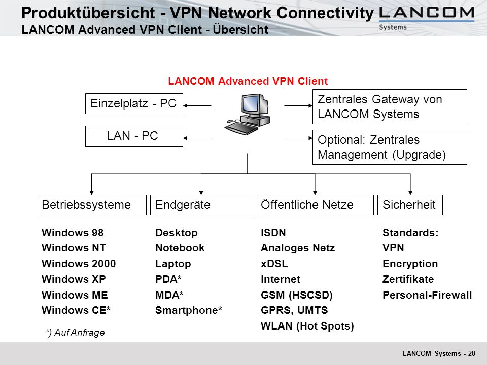 Produktübersicht - VPN Network Connectivity LANCOM Advanced VPN Client - Übersicht