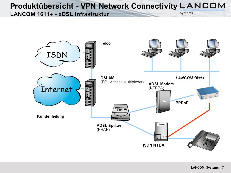 Produktübersicht - VPN Network Connectivity LANCOM 1611+ - xDSL Infrastruktur
