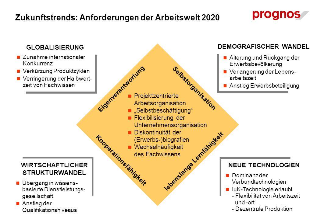 Zukunftstrends: Anforderungen der Arbeitswelt 2020