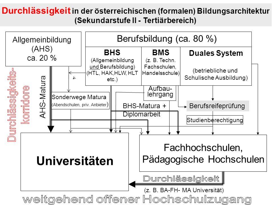 Universitäten Fachhochschulen, Pädagogische Hochschulen