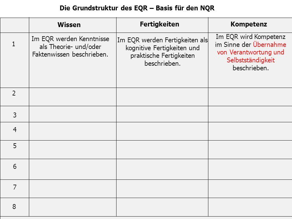 Die Grundstruktur des EQR – Basis für den NQR