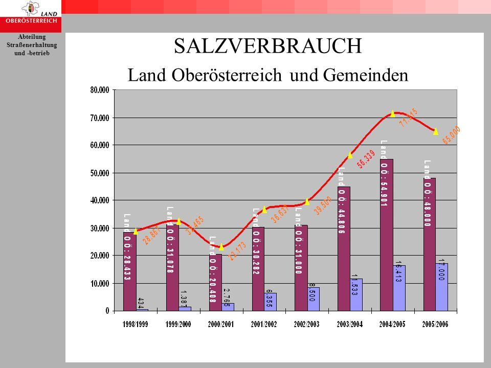 Land Oberösterreich und Gemeinden