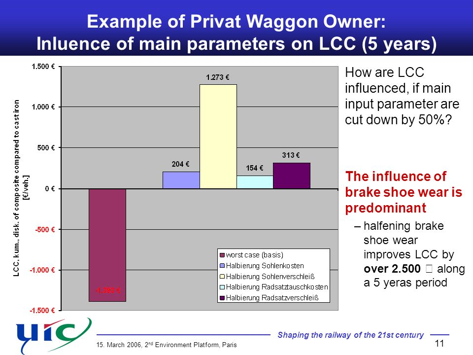 Example of Privat Waggon Owner: Inluence of main parameters on LCC (5 years)