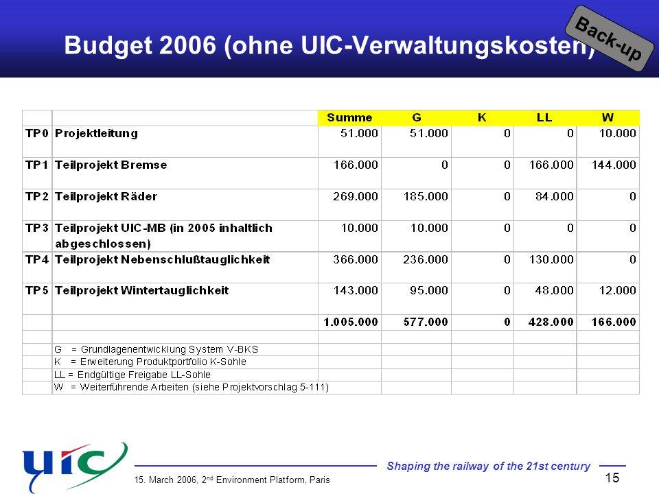 Budget 2006 (ohne UIC-Verwaltungskosten)