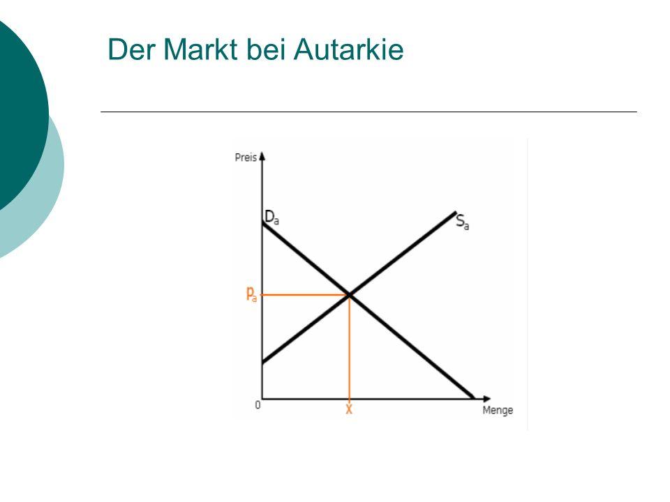 Der Markt bei Autarkie