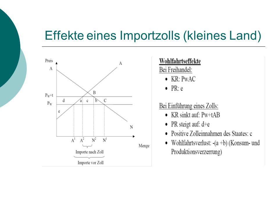 Effekte eines Importzolls (kleines Land)