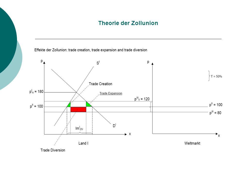 Theorie der Zollunion
