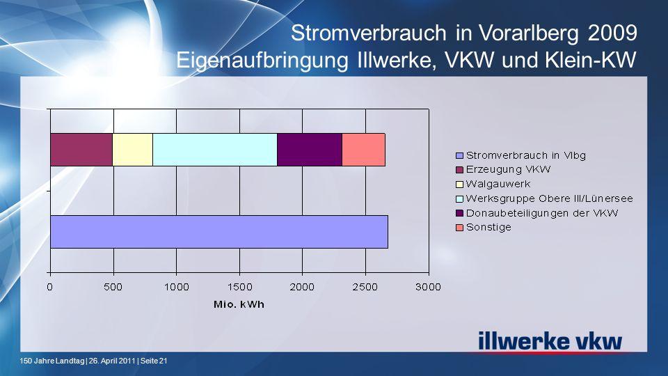 Stromverbrauch in Vorarlberg 2009