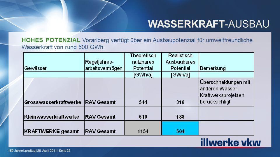 WASSERKRAFT-AUSBAU HOHES POTENZIAL Vorarlberg verfügt über ein Ausbaupotenzial für umweltfreundliche Wasserkraft von rund 500 GWh.