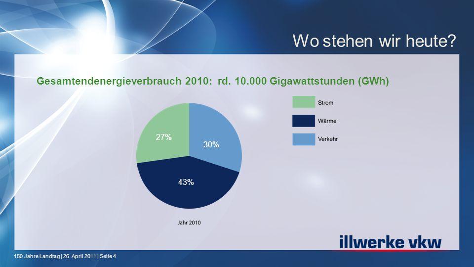 Wo stehen wir heute Gesamtendenergieverbrauch 2010: rd. 10.000 Gigawattstunden (GWh) 27% 30% 43%
