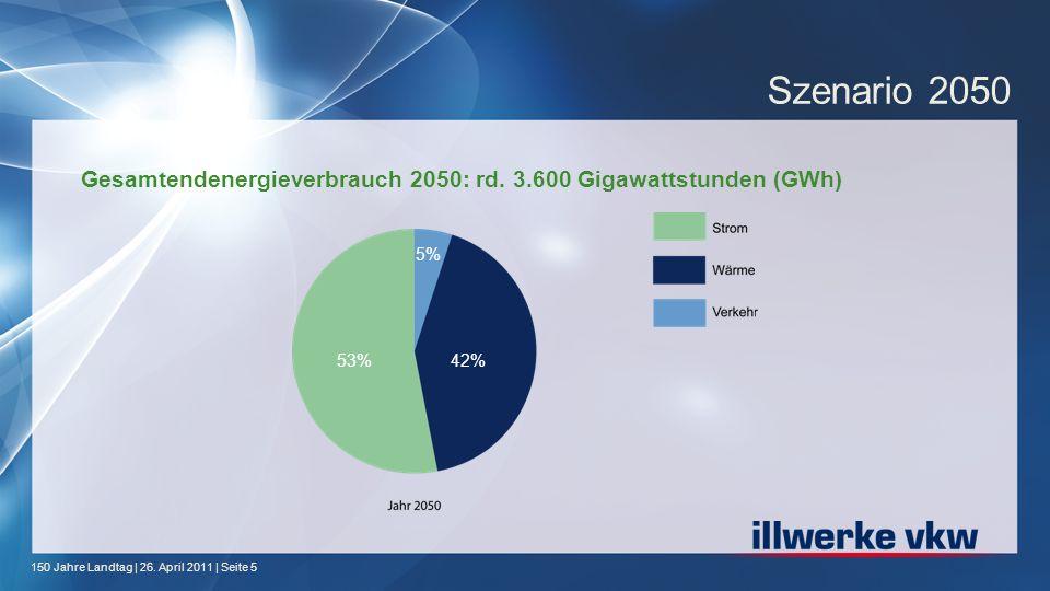 Szenario 2050 Gesamtendenergieverbrauch 2050: rd. 3.600 Gigawattstunden (GWh) 5% 53% 42%
